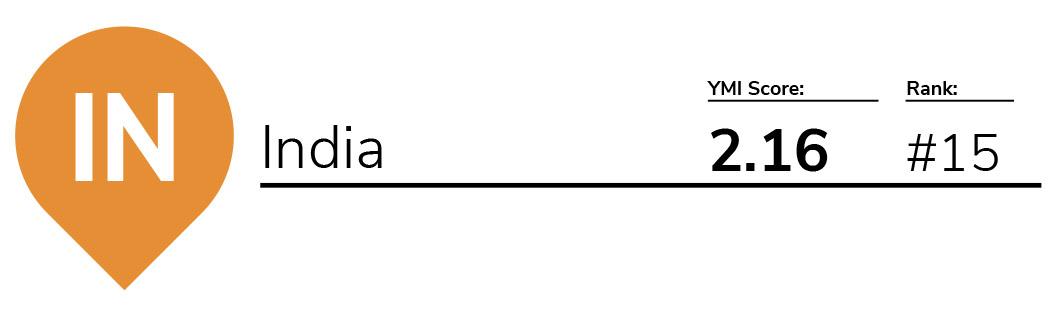 YMI 2018 – India