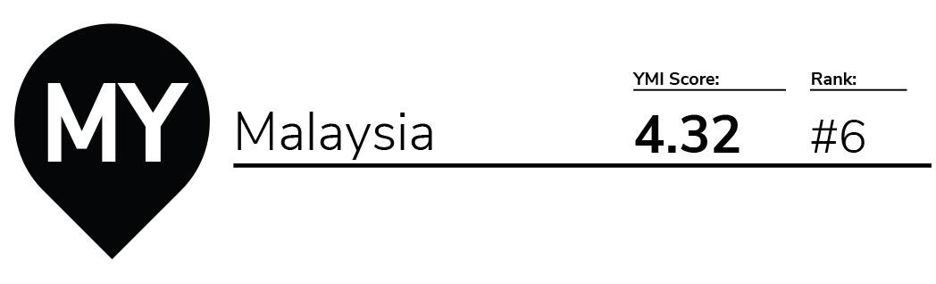 YMI 2018 – Malaysia