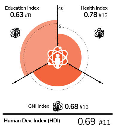 Human development index