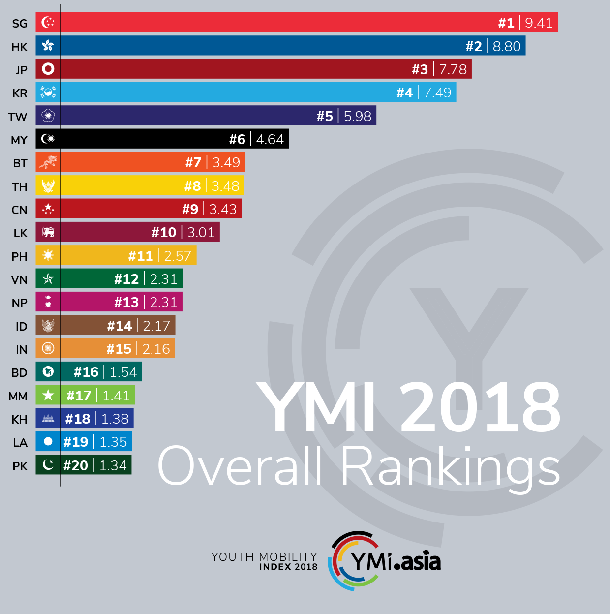 YMI Score and rank