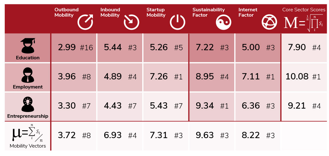 Core Sector Scores (Education, Employment, Entrepreneurship)