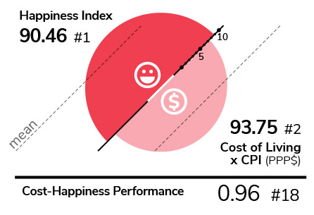 Happiness index VS Cost-happiness performance