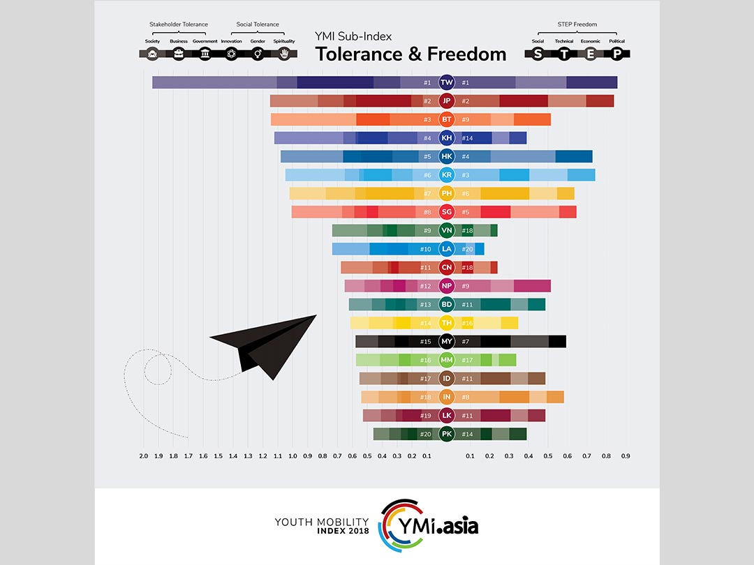 YMI 2018 - Tolerance Freedom Index