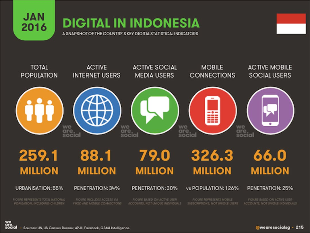 Infographic: Digital Indonesia