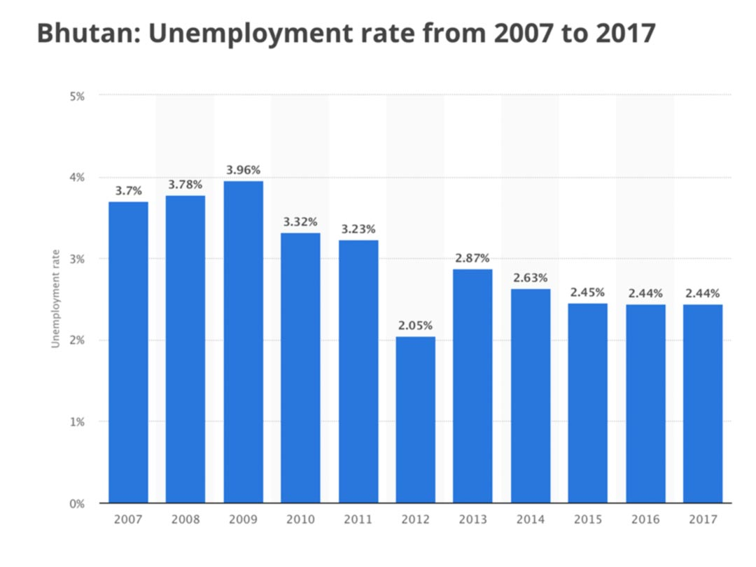 Chart diagram: Bhutan Unemployment rate 2007-2017
