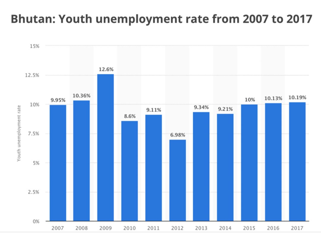 Chart diagram: Bhutan Youth unemployment rate 2007 to 2017